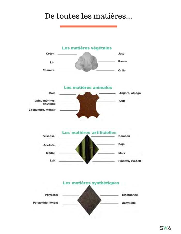 visuel guide des matieres SLOWEARE